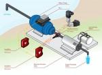 Công nghệ được sử dụng trong cảm biến áp suất máy nén .