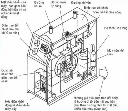 Structure, classification of air dryer,