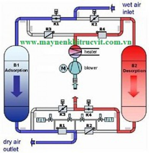 Máy sấy khí hấp thụ làm việc như thế nào?