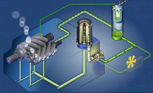 Công dụng dầu máy nén khí